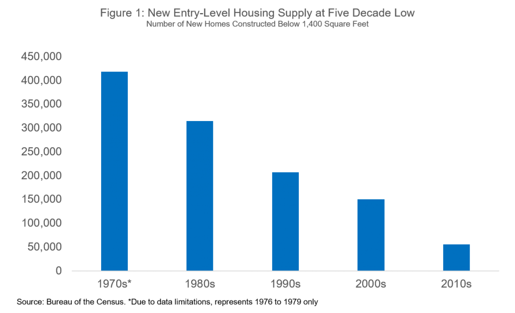 Housing market - New entry-level housing supply at five decade low.