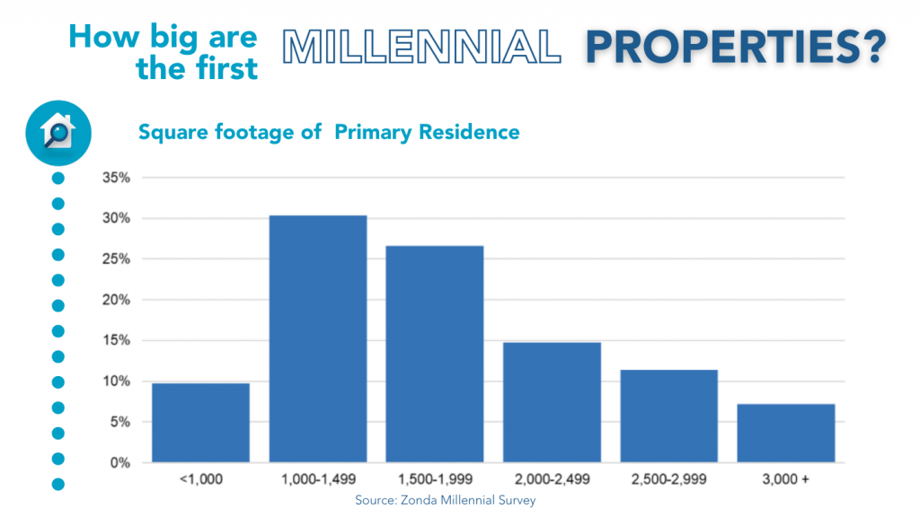 How big are the first Millennial properties?