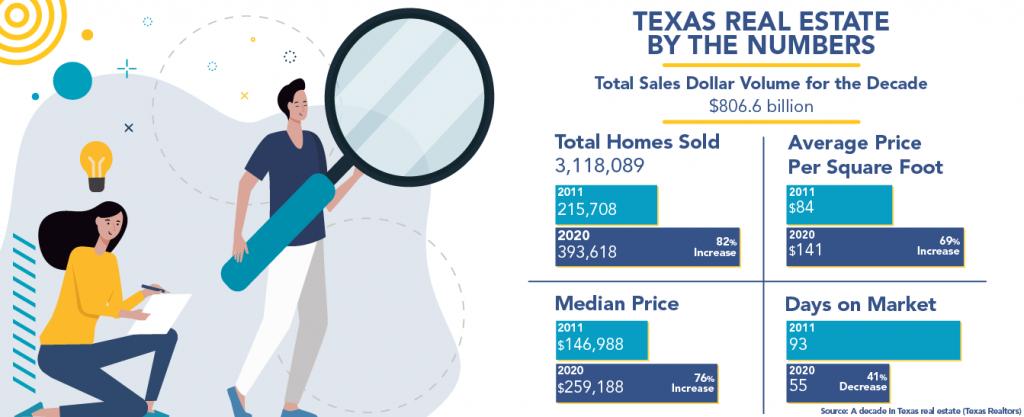 Texas real estate market statistics.